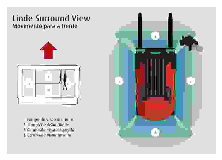 O sistema de visão periférica Linde Surround View garante uma maior segurança em zonas de armazém estreitas e durante as manobras frequentes.