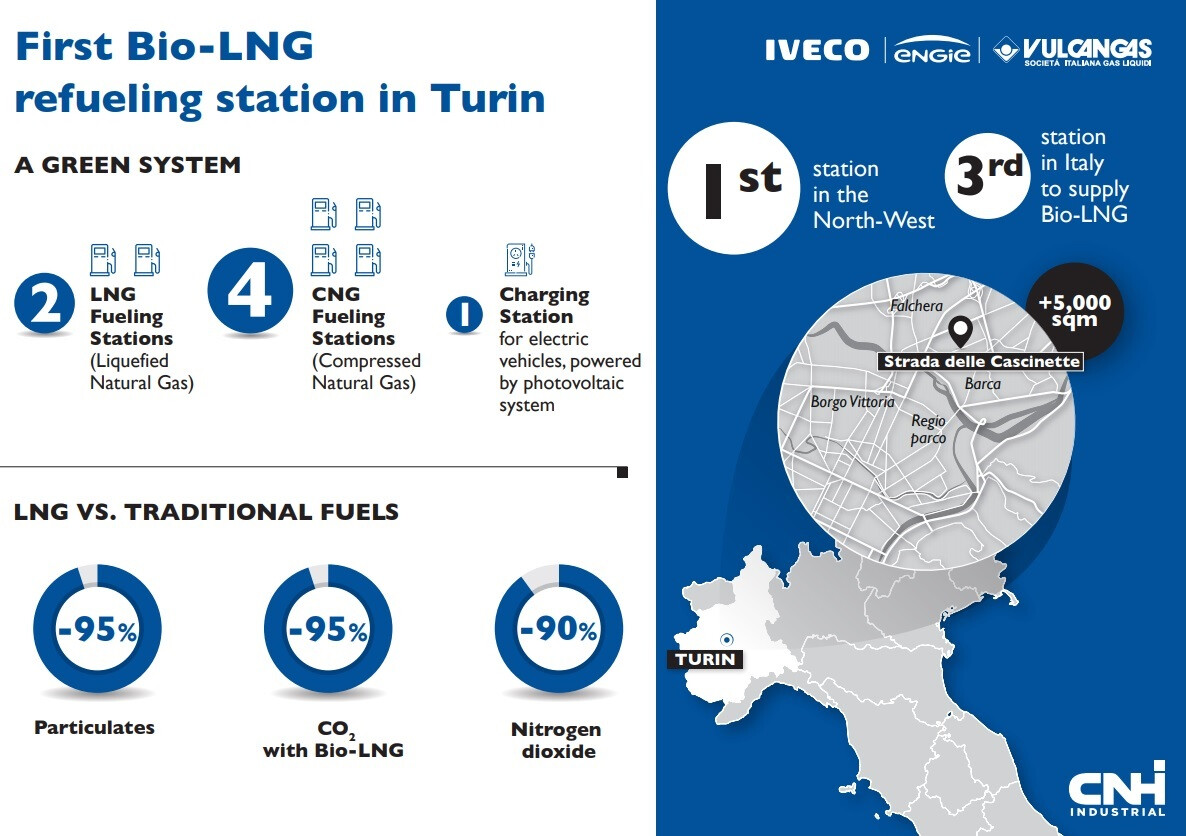 IVECO_Bio-LNG refueling station in Turin