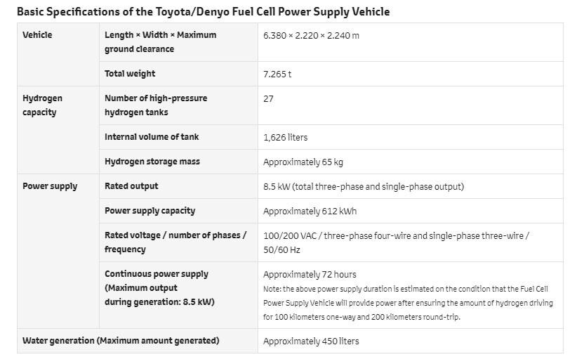 Especificações Toyota