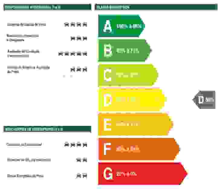 Certificação energética da frota