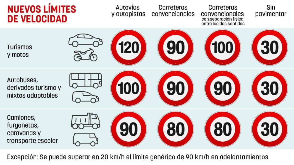 Limites de Velocidade em Espanha