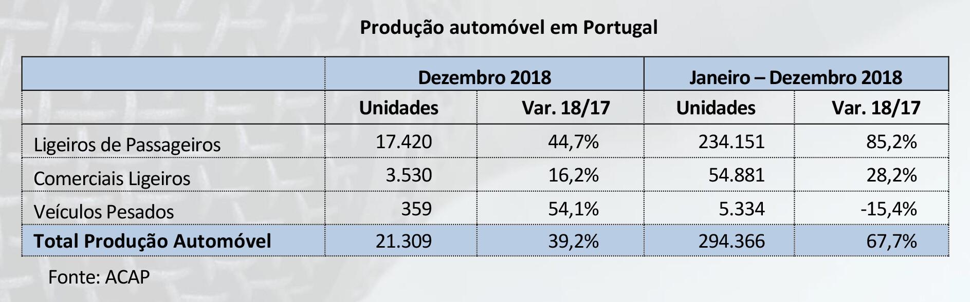 Produção automóvel em Portugal