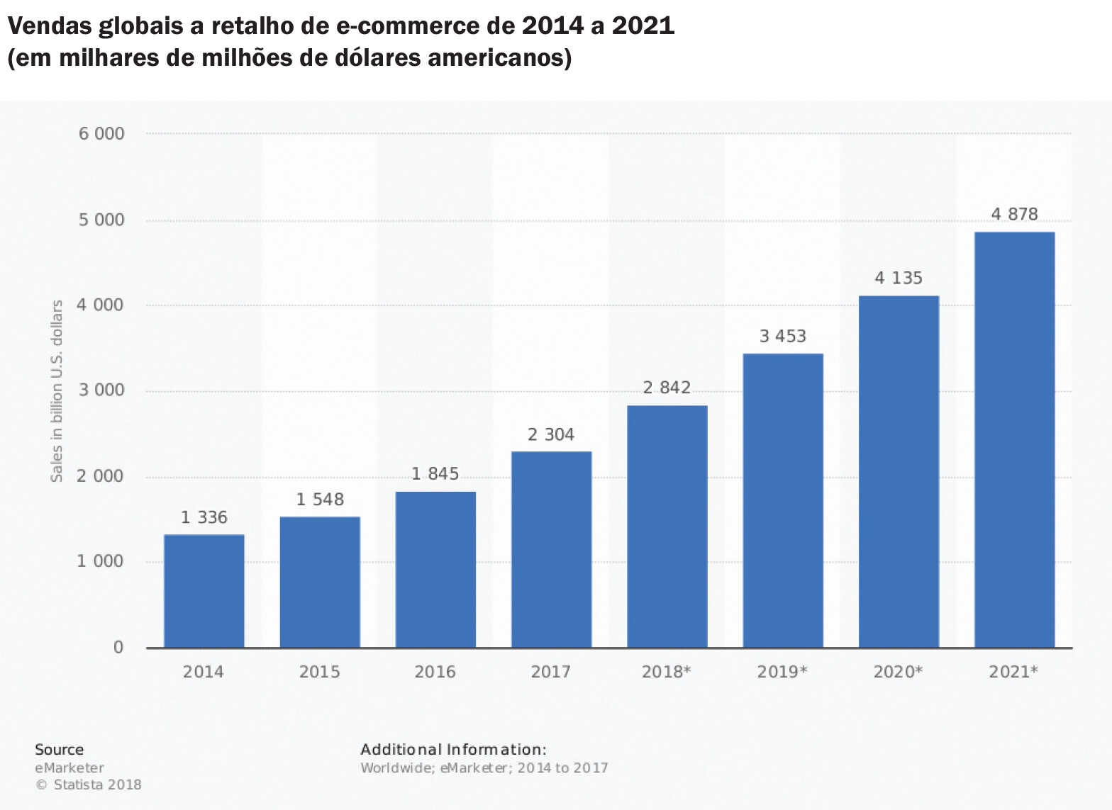 ET 104 - E-commerce - gráfico