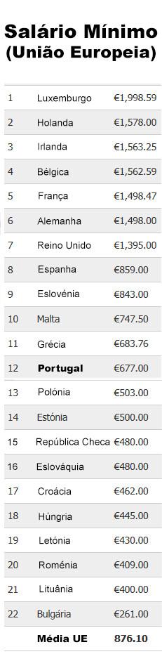 salário mínimo ranking europa
