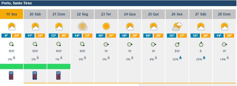 Meteorologia_Santo Tirso