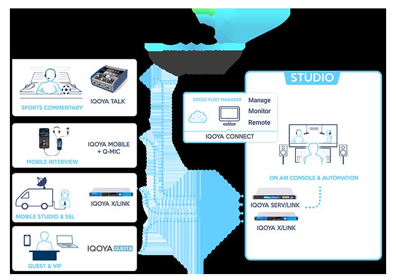 Workflow_REMOTE-BROADCASTING-One-IP-digigram-iqoya-connect-b-2