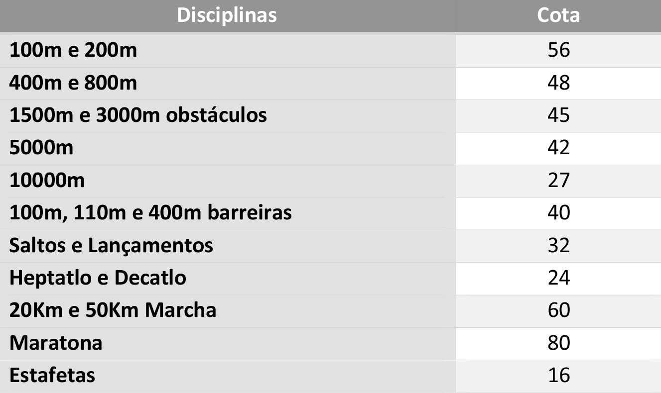Qualificação através do _World Ranking_ da IAAF